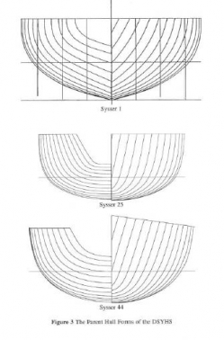 Afbeelding uit Approximation of the Hydrodynamic Forces on a sailing yacht based on the 'Delft Systematic Yacht Hull Services'